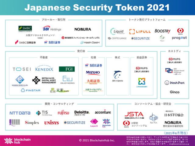 セキュリティトークンカオスマップ「Japanese Security Token 2021」が公開