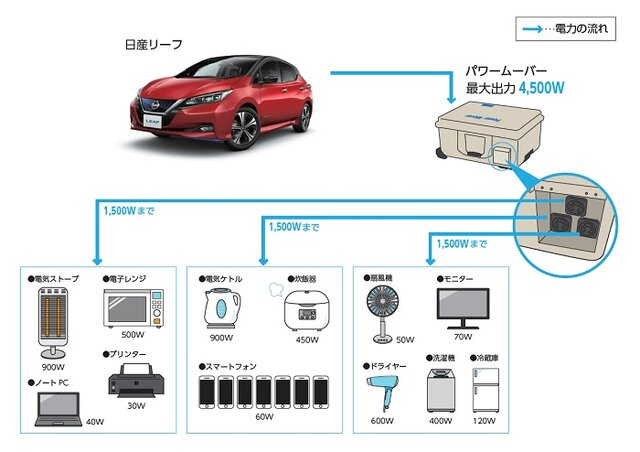 日産自動車と福島県福島市、電気自動車(EV)を活用した「災害連携協定」を締結