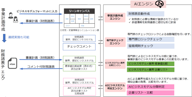 凸版印刷、AIを活用した「事業計画書作成支援システム」を開発し社員向け研修プログラムに導入