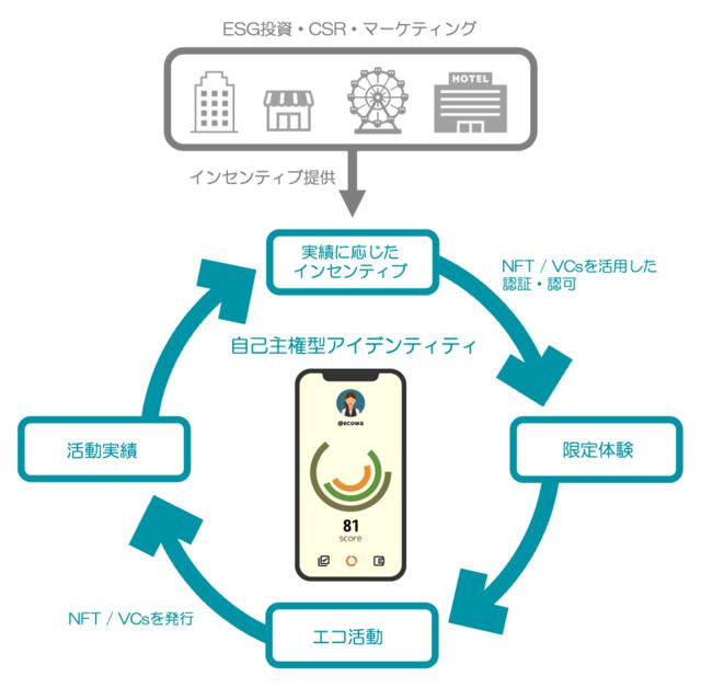 電通グループら、Web 3.0技術を用いた持続可能なサーキュラーエコノミーの構築を川崎市で開始