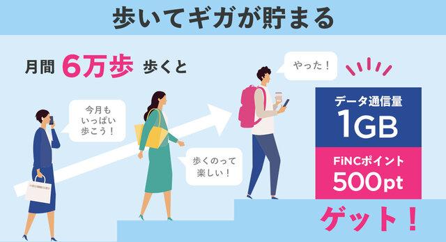 ヘルスケアアプリFiNCと日本通信、歩くことでデータ通信量をお得に利用することができる新サービス「歩いてギガが貯まる」の提供を開始