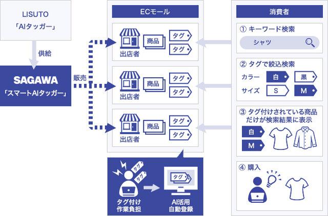 佐川急便、EC事業者向けサービス「スマートAIタッガー」を提供開始