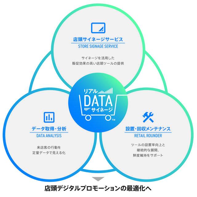 凸版印刷、店頭プロモーションをしながら購買行動データを取得できる「リアルDATAサイネージ」を提供開始