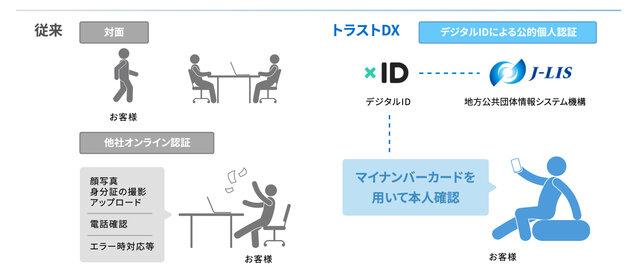 シノケングループ、xIDと連携した電子契約プラットフォーム「不動産のトラストDXプラットフォーム」をリリース