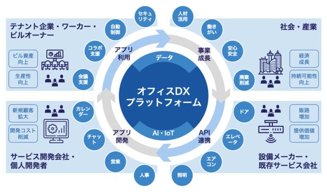 伊藤忠商事・ABEJAら、働く環境をアップデートする「オフィスDXプラットフォーム」の開発や展開に着手