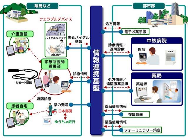 日立ソリューションズ西日本、医療資源が乏しい地域での遠隔服薬指導・処方薬配送サービスへ情報連携基盤を提供