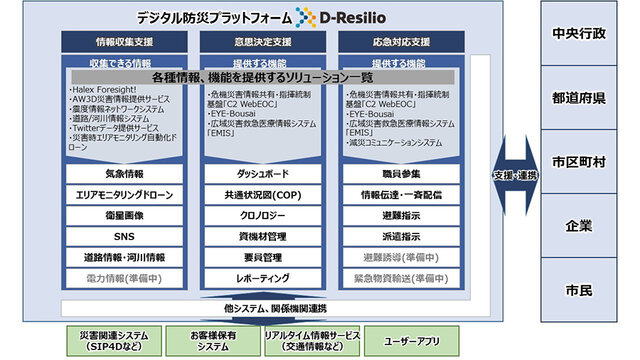 NTTデータ、自治体やインフラ事業者の災害対策業務をトータルで支援する「デジタル防災プラットフォーム」の提供を開始