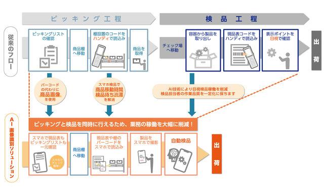 AIが自動で検品作業をする冷凍・冷蔵食品物流倉庫向け「AI画像識別ソリューション」が提供開始