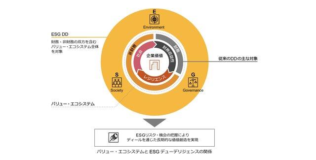 PwCアドバイザリー、M&Aにおける「ESGデューデリジェンス」を強化し総合的なディール・サービスを提供開始
