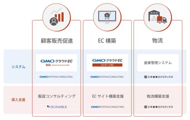 GMOシステムコンサルティングら、ECサイト構築から物流・販促までをサポートする、GMOクラウドEC パッケージECの「バリューセット」を提供開始