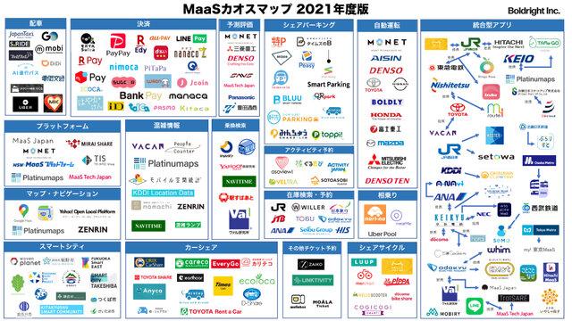 「MaaSカオスマップ2021年度版」が公開 計158のMaaS系サービスを掲載し「コロナ対策」「サブスクリプション」が増加傾向に