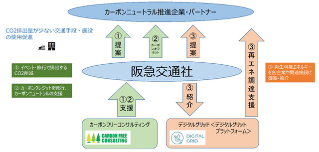 阪急交通社、脱炭素社会・カーボンニュートラルの実現に向けて旅行などで排出するCO2の削減を提案する事業を開始