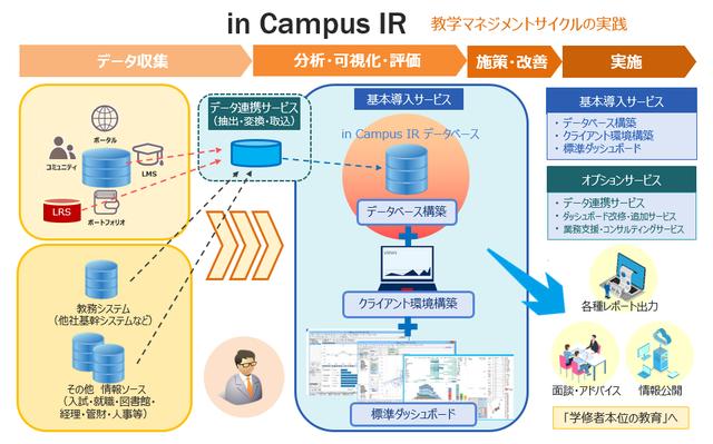 キヤノンITソリューションズ、主体的な学びを促進するため全学的な教学マネジメント構築を支援する「in Campus IR」を提供へ