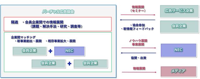 NEC、VR・ARなどのXRを駆使したバーチャル広告の利活用を促進するための任意団体「バーチャル広告協会」を設立