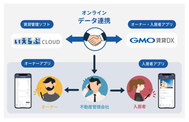GMO ReTechといえらぶGROUP、両社システムのデータ連携に関する業務提携を開始