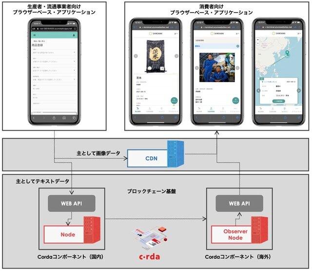 「日本産食品」の信頼性・ブランディングの向上を目指しブロックチェーン技術を活用したトレーサビリティ・サービスが開発