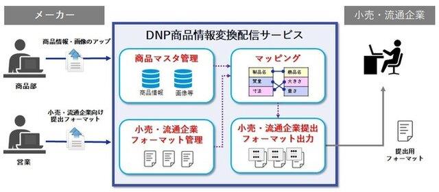 DNP、メーカーの商品情報管理や流通のDXを支援するサービスを開始