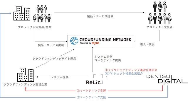 電通デジタルとRelicが業務提携し、クラウドファンディングを活用した統合マーケティング支援を提供開始