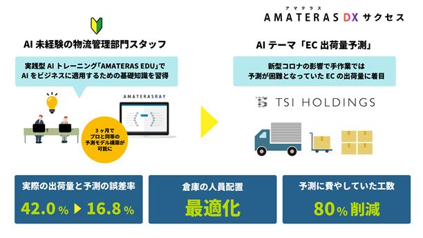TSIホールディングス、AIを活用し物流管理部門スタッフがECの出荷量を予測