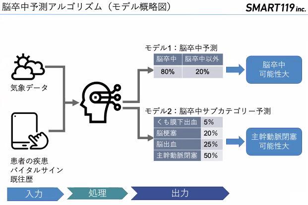 救急医療サービス「Smart119」、脳卒中AI予測診断アルゴリズムを実装し本年度中に実用化へ
