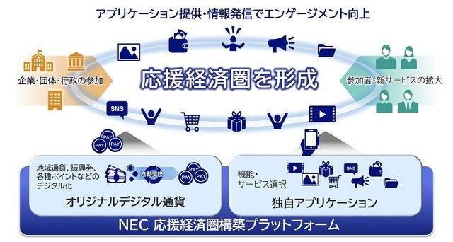 NECソリューションイノベータ、デジタル通貨を活用した応援コミュニティで地域経済を支援する「NEC 応援経済圏構築プラットフォーム」を販売開始