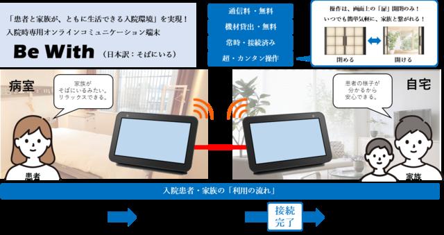 JR東日本とシスコシステムズ、入院時専用オンラインコミュニケーション端末の貸出サービス「Be With」の実証実験を実施へ