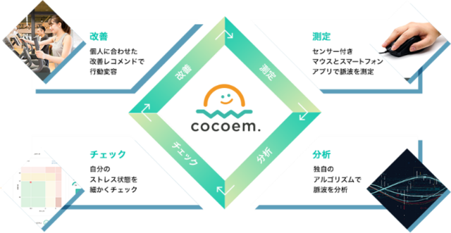 企業の健康経営や働き方改革を支援するメンタルヘルスケアサービス「cocoem.」が提供開始