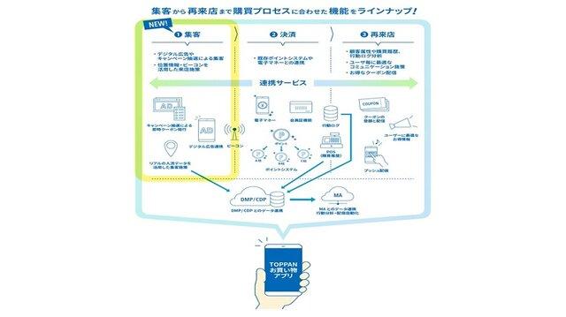 凸版印刷、流通・小売業向けアプリプラットフォーム「お買い物アプリ」の集客機能を強化