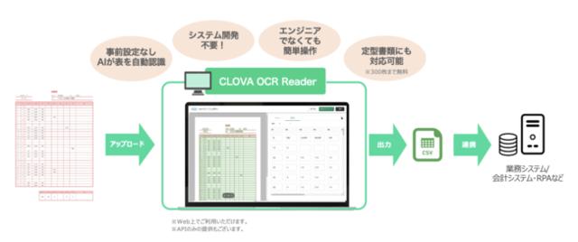 LINE、「CLOVA OCR Reader」で帳票に含まれる表を表形式でデータ化できる「表抽出オプション」の提供を開始