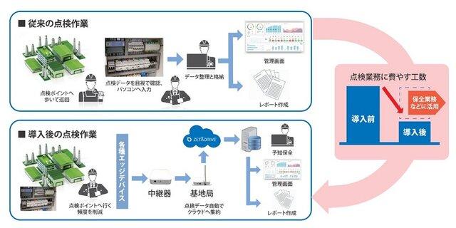 凸版印刷、環境保全業務の負荷軽減を目指し自社工場に「環境データ自動収集システム」を構築
