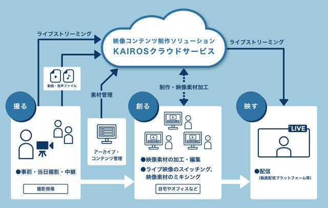 パナソニック、時間や場所の制約をなくすクラウド型映像コンテンツ制作ソリューション「KAIROSクラウドサービス」を来春より開始