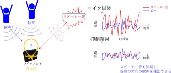 OKI、東京ドームで「声を出さない応援」を測定・分析する実証実験を実施
