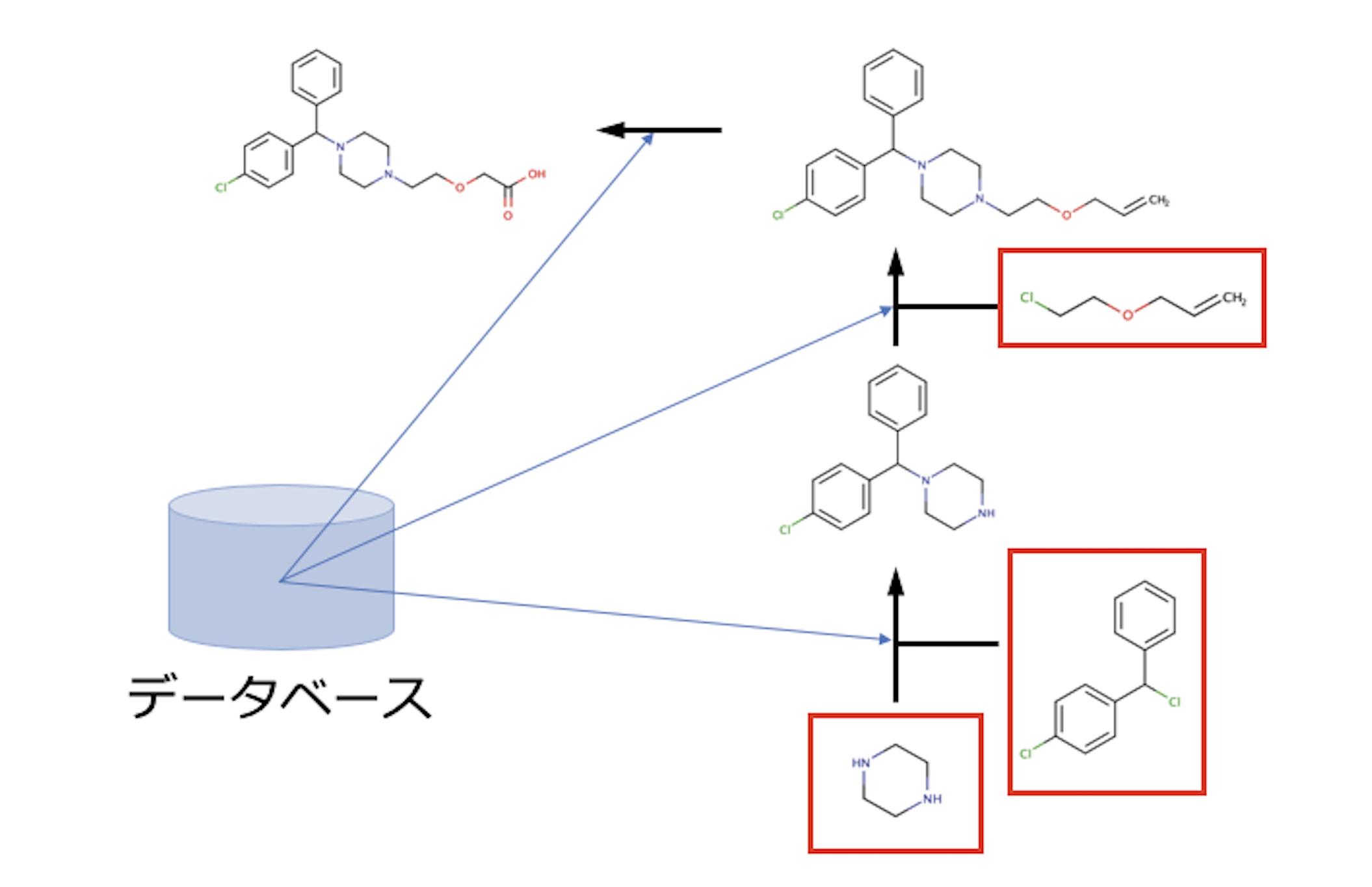 逆合成解析 (Retrosynthesis)の概念図