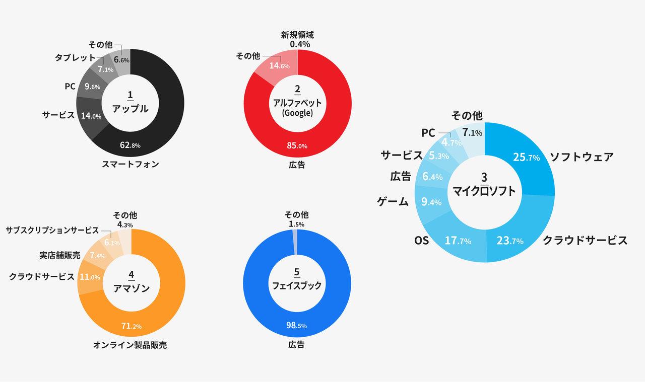 図:GAFAとマイクロソフトの収益内訳