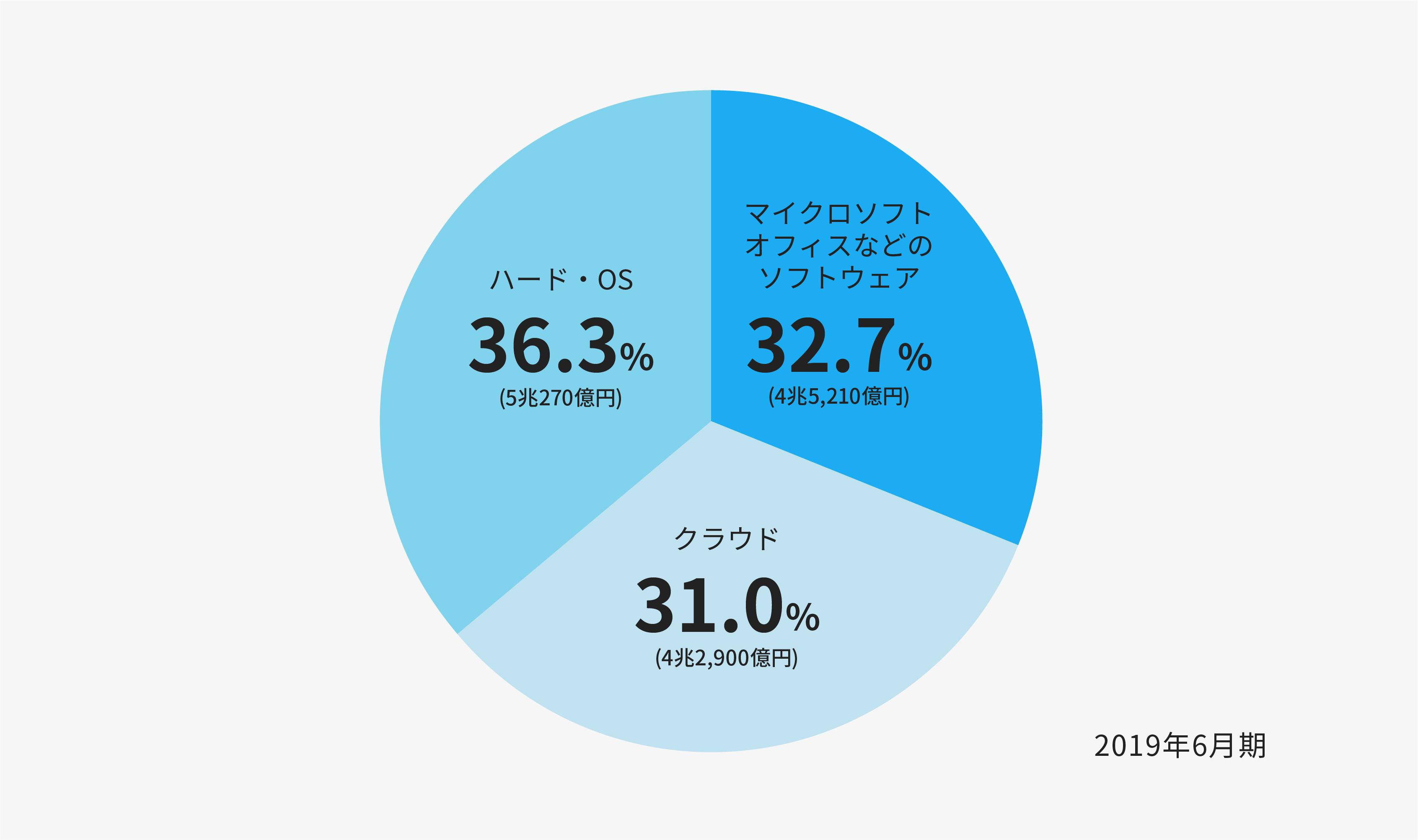 図:マイクロソフトの売上高ポートフォリオ