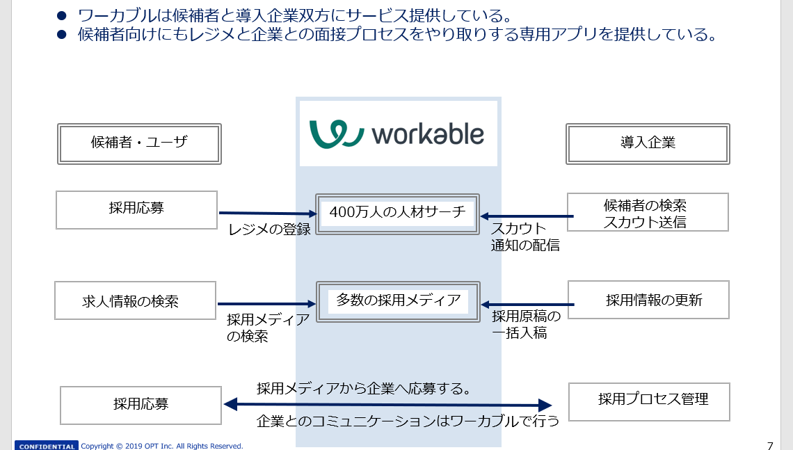 Workableのサービス体系