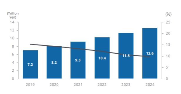国内IoT市場 支出額および前年比成長率予測、2019年~2024年