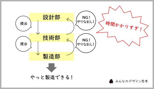 従来の組織体制