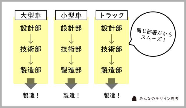 組織改革後の体制