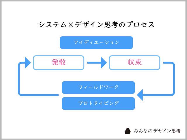 システム×デザイン思考の流れは、アイデア出しと検証の繰り返し