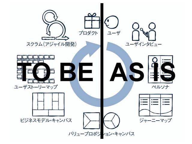 AS ISとTO BE
