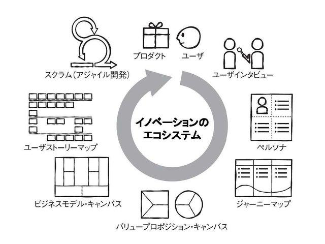 ユーザー中心設計の代表的手法を紹介します