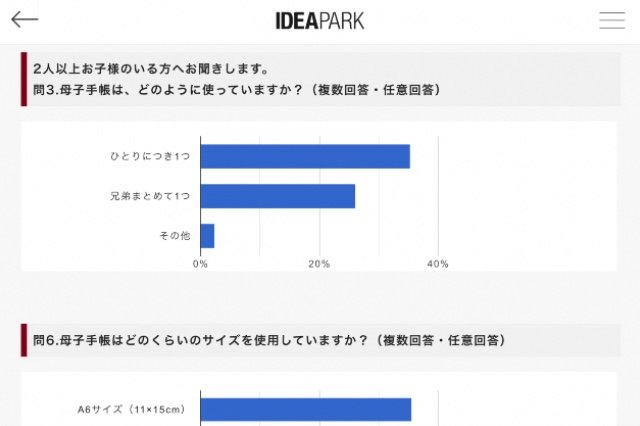 実際のアンケート集計結果(『IDEA PARK』WEB...