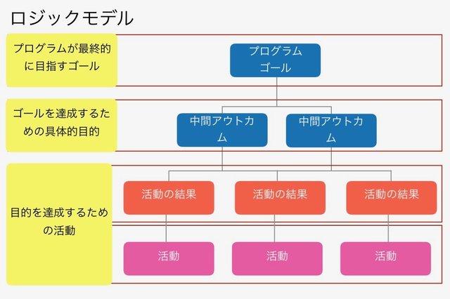 ロジックモデルは3段階