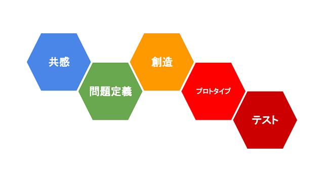 おなじみの六角形!?デザイン思考の5つのプロセスです。