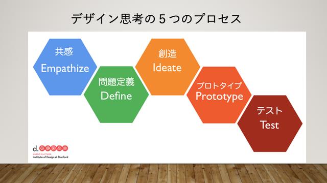 おなじみのこのデザイン思考のプロセス。覚えてるかな?