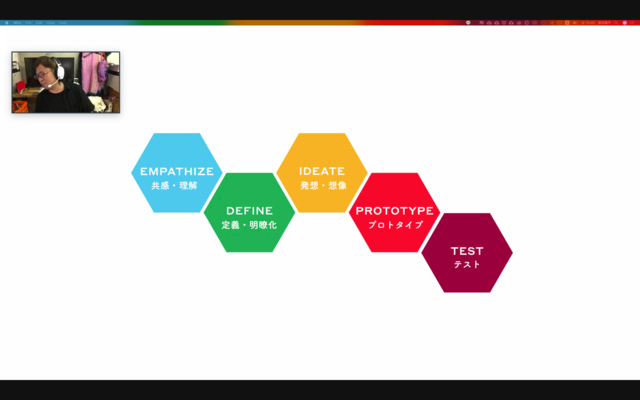 デザイン思考の5つのステップ