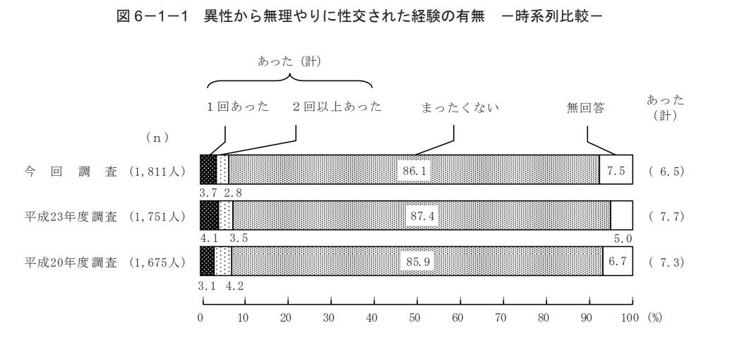 日本の性被害は左利き、AB型と同じ率(7.7%)で発生しています ー日本社会が誤解している性暴力被害の実態とは?1/14回目ー