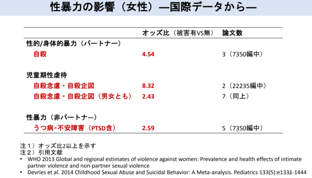 性暴力の影響(女性) - 国際データから
