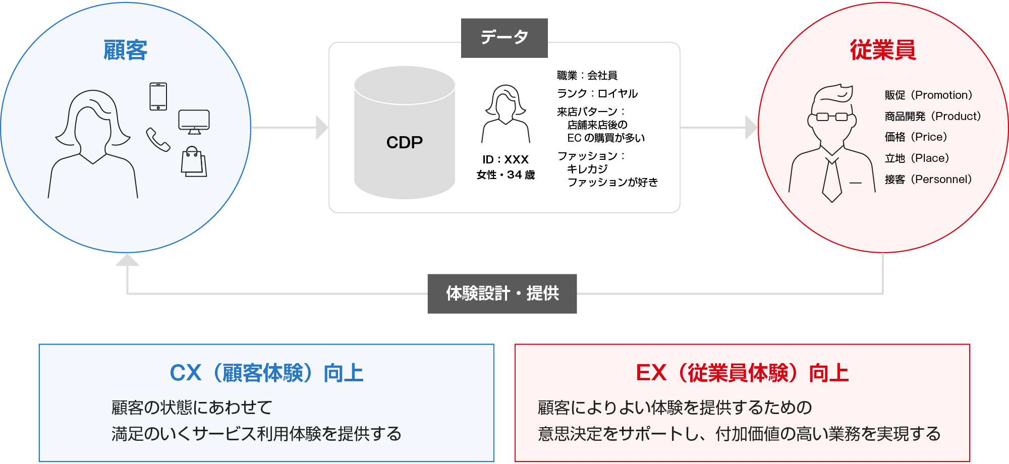 今後より一層のCX向上を考えていくには、データを軸とした、CX設計と体験提供に携わる従業員のEX向上が重要
